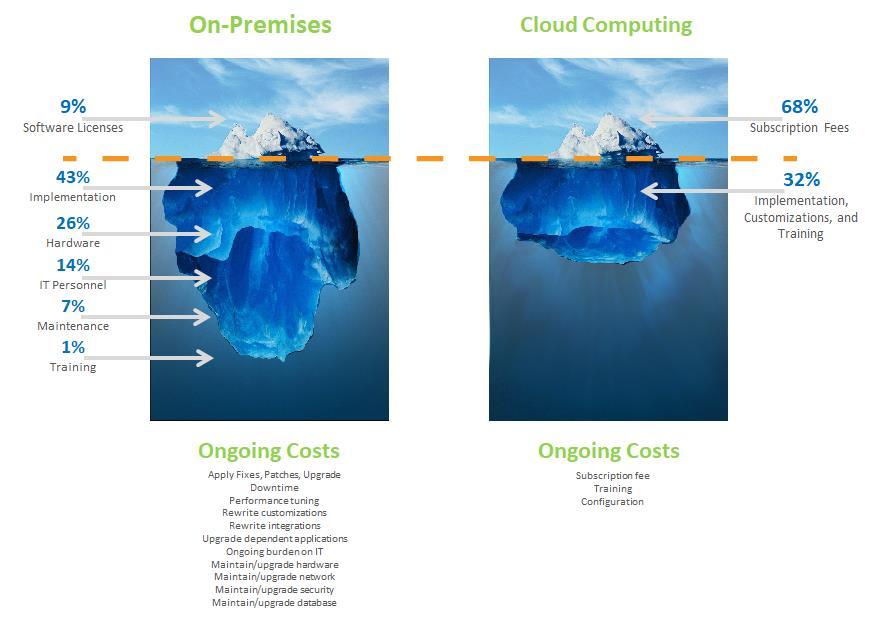 GoogleDrive, Dropbox, Cloud Computing, On-Premises Computing, Data, Data Safety, Data Integrity